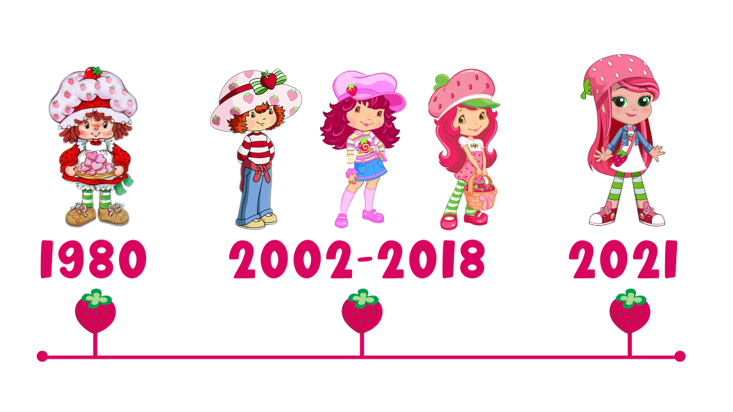 Various versions of the Strawberry Shortcake character standing above a history timeline.